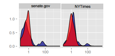Media bias in US newspapers and the collaboration in Senate.